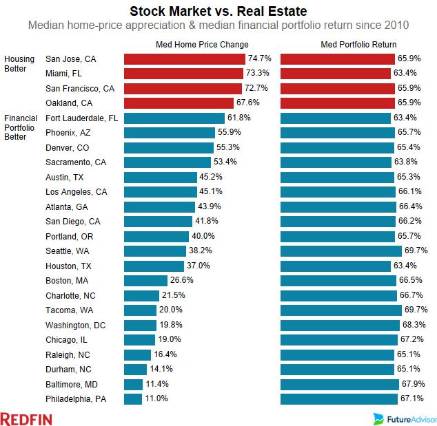 stocks-vs-real-estate