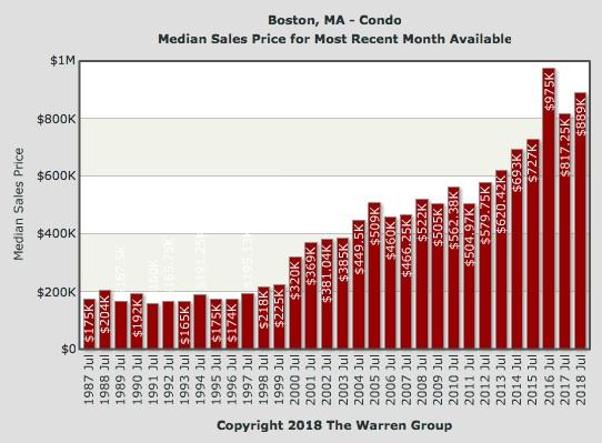 condo-median-price-boston