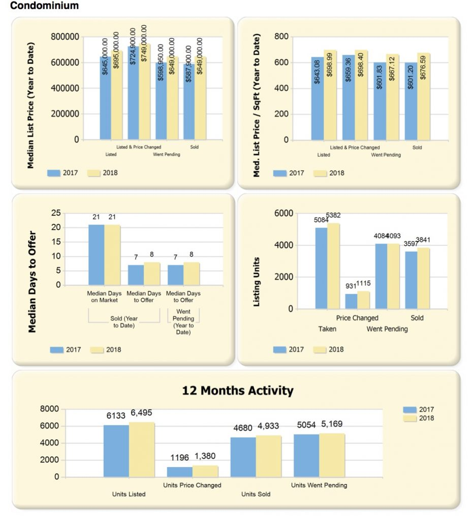 Boston Real Estate Area Market Review 2018 vs. 2017 - October 1, 2018 [REPORT]
