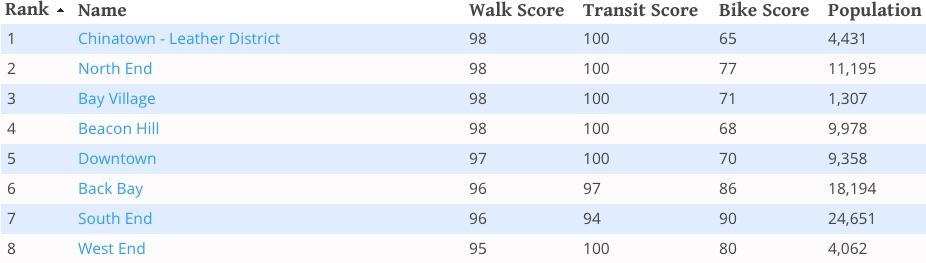 Boston walkability statistics