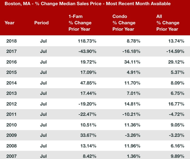 Boston, MA – % Change Median Sales Price – Most Recent Month Available